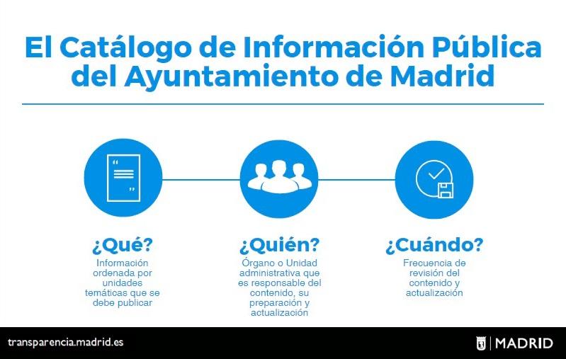 Infografía del Catálogo de Información Pública