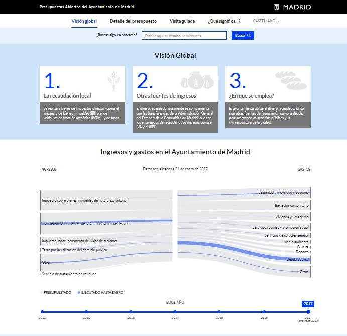 Visión Global de Presupuestos Abiertos