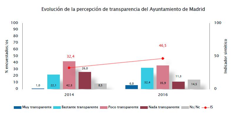 Evolución de la percepción de transparencia del Ayuntamiento de Madrid