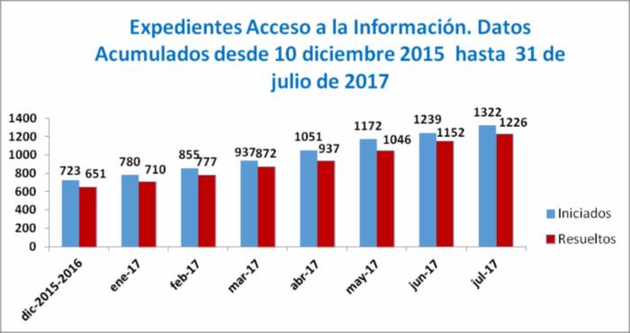Expedientes de acceso a la información. Datos acumulados desde el 10 de diciembre de 2015 hasta el 15 de julio de 2017