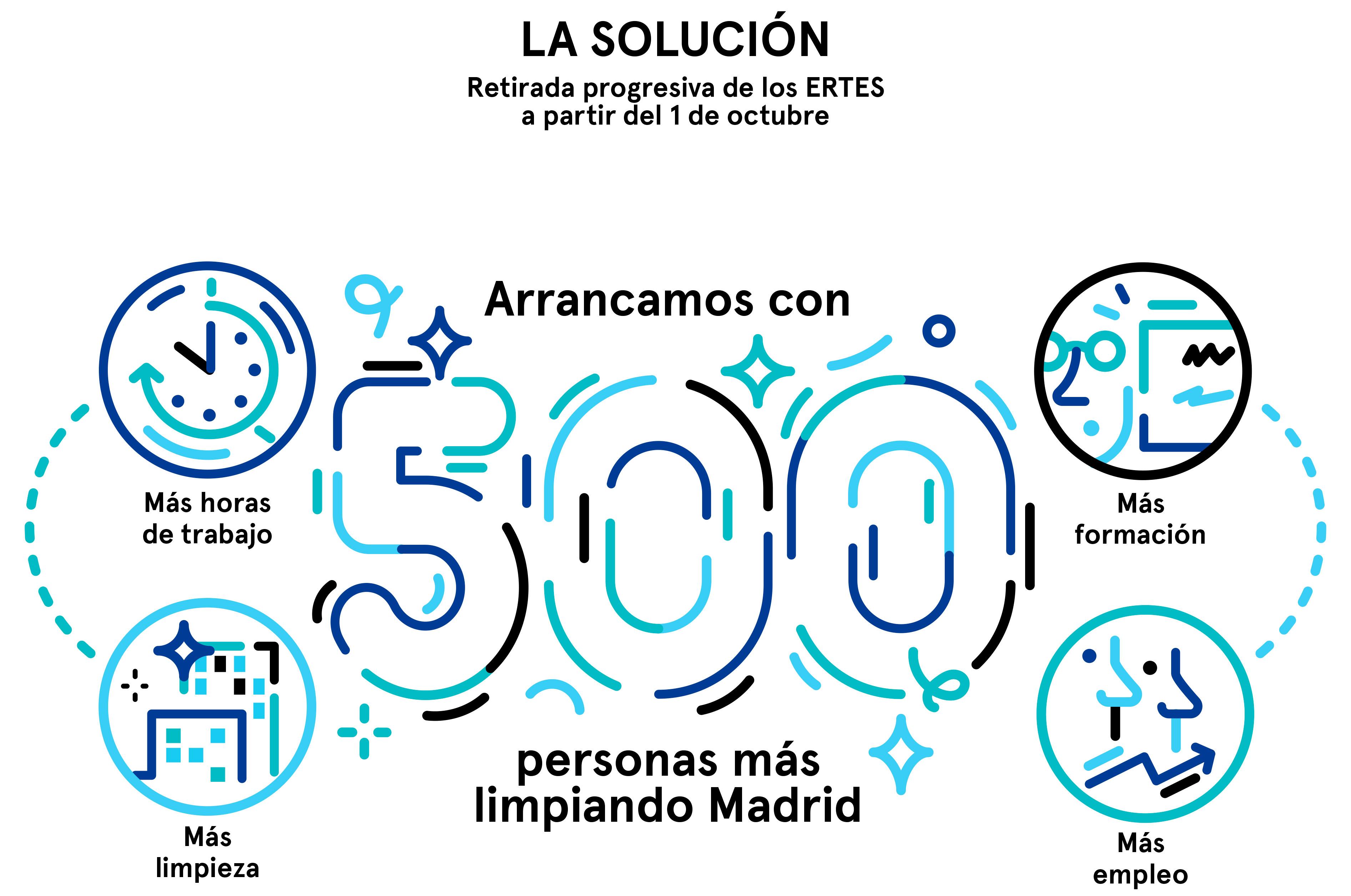 Resumen del Plan de Limpieza para Madrid, parte 2