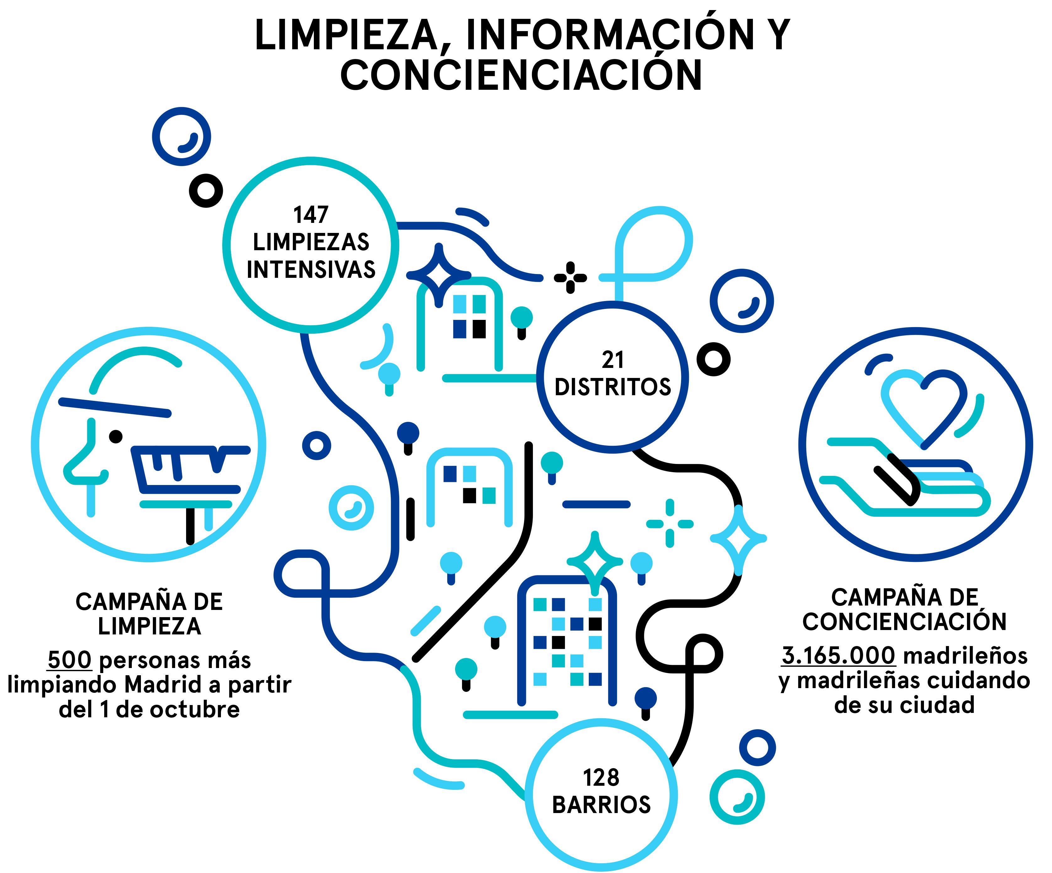 Resumen del Plan de Limpieza para Madrid, parte 3