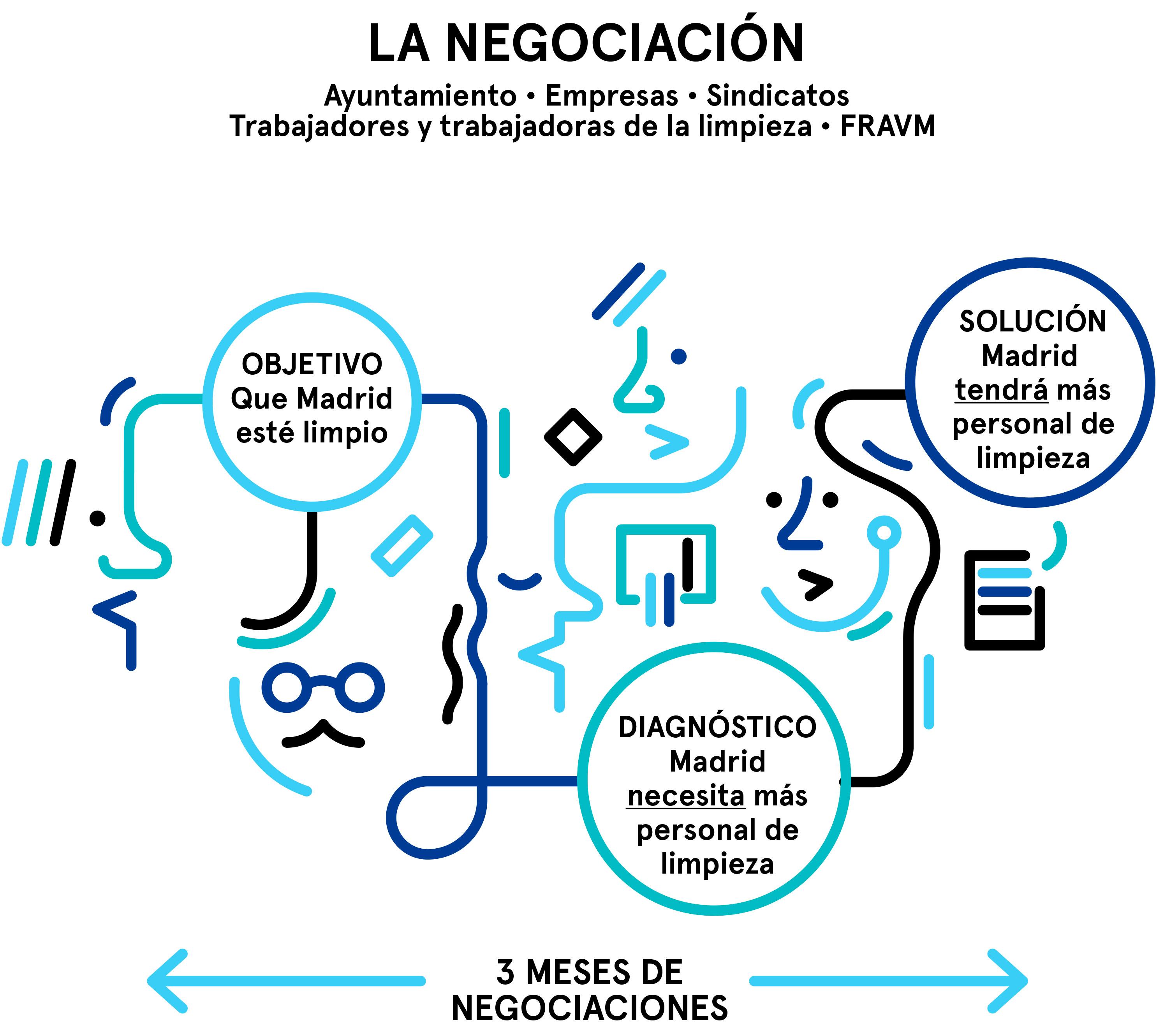 Resumen del Plan de Limpieza para Madrid, parte 1