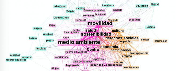 Visualización de los debates en la web de participación