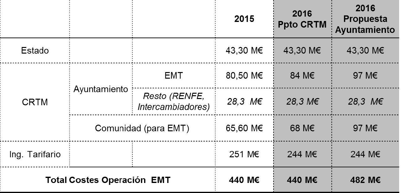 Comparativa CRTM - EMT