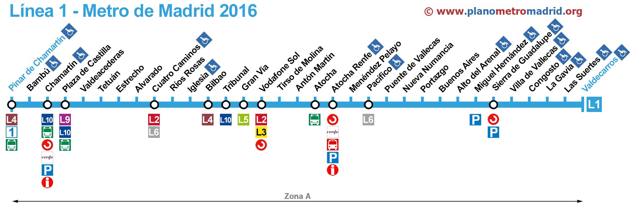 metro-madrid-linea-1
