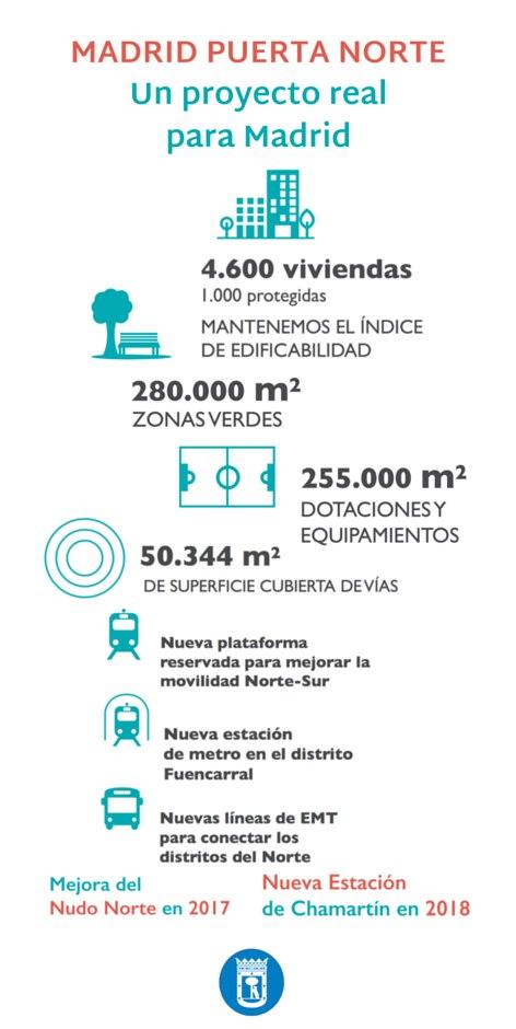 Madrid puerta norte una propuesta de desarrollo para el norte de madrid diario del - Puerta de madrid periodico ...