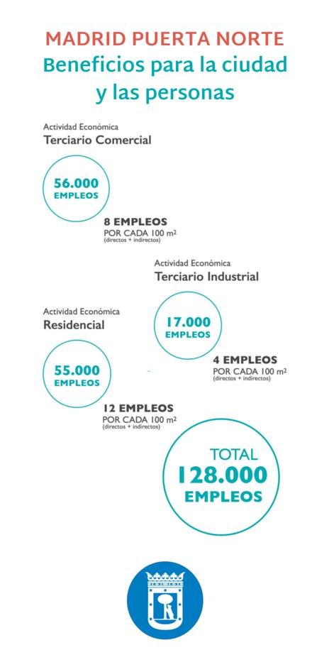 Datos sobre Madrid Puerta Norte