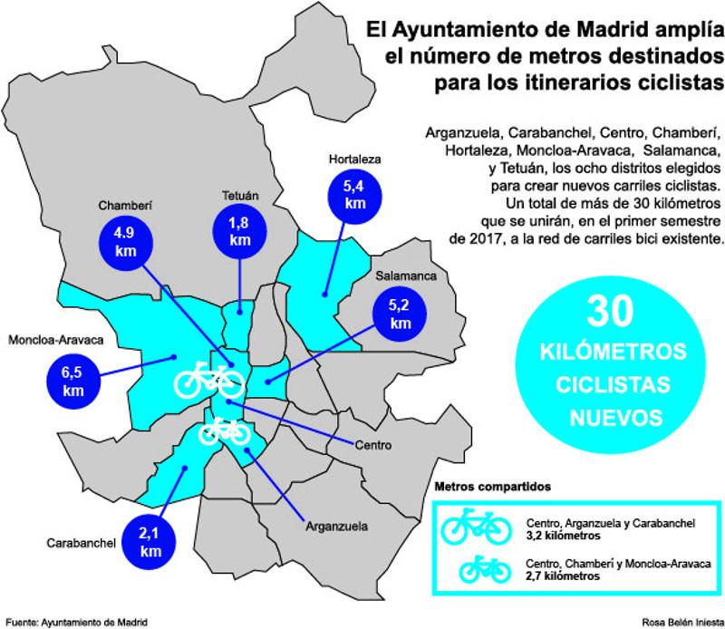 Infografía Distritos (cifras en km)