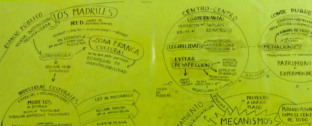 Relatograma CC (by) Clara Megías