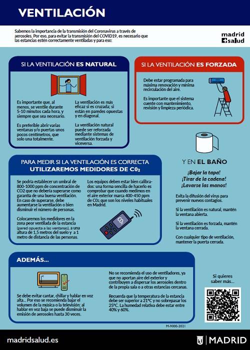 Infografía sobre ventilación necesaria