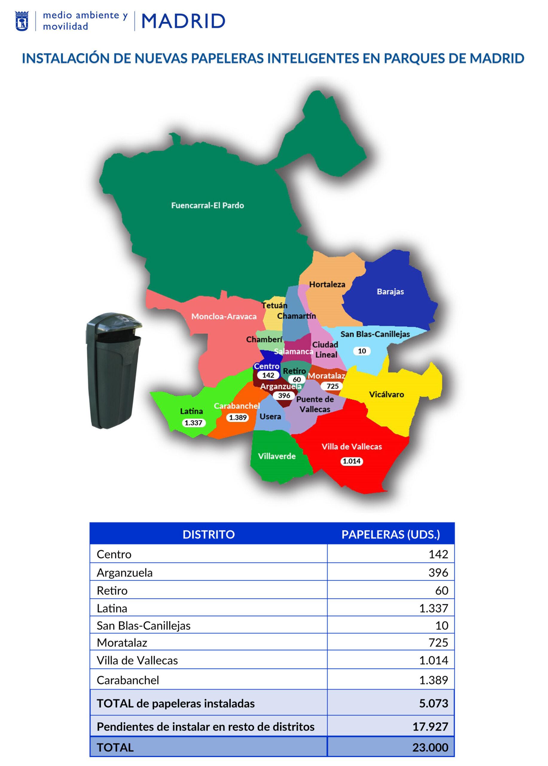 Papeleras inteligentes. Detalle de los distritos y el número de papeleras instaladas